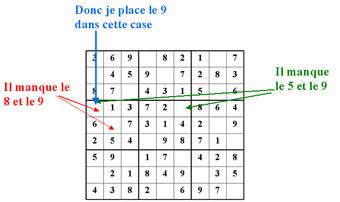 Comment remplir la grille de Sudoku ?