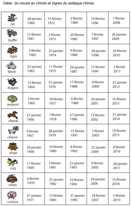 dates et zodiaque chinois