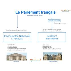 Schéma du Parlement de la France