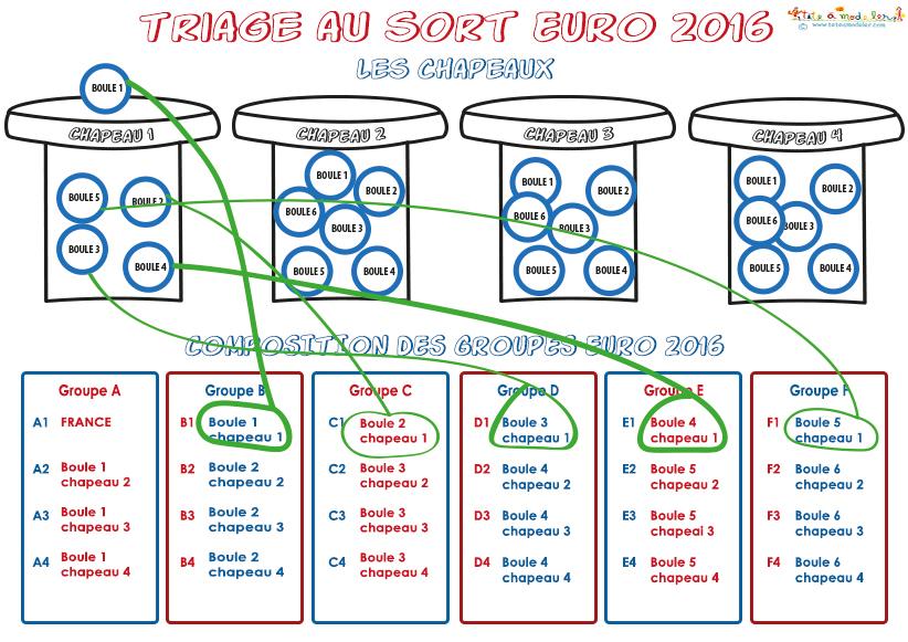 Modalités du tirage au sort EURO