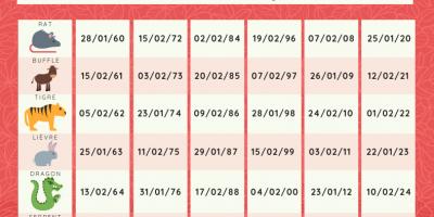 Retrouvez votre animal dans le calendrier chinois, il suffit d'imprimer ou de consulter le tableau pour retrouver facilement et rapidement votre signe astrologique chinois. par exemple les enfants nés entre le 8 février 2016 et le 27 janvier 2017 seront