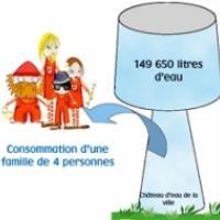 Consommation en eau des foyers