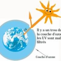 trou dans la couche d'ozone