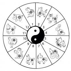 Imprimer le Coloriage de la roue des signes du zodiaque chinois. Une fiche à imprimer pour le nouvel an chinois