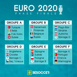 Groupe EURO 2020 : qui sont les équipes qualifiées pour l'EURO 2020 ? Découvrez la répartition des équipes et des groupes pour le championnat d'Europe 2020.