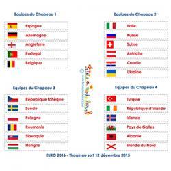 Étiquettes pays du tirage au sort EURO 2016