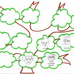 Faire un arbre généalogique simple pour apprendre l'anglais