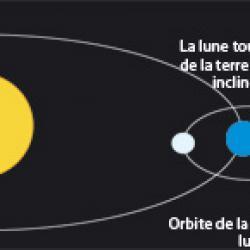 Activit&eacute&#x3B; pour mieux comprendre la rotation terre