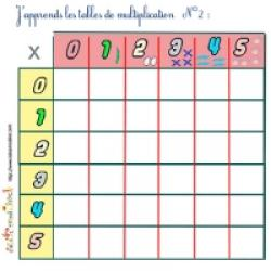 table multiplication facile