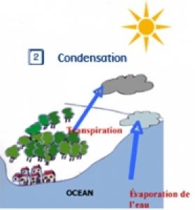 Condensention de l'eau