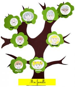 Coloriage Arbre Genealogique.Arbre Familial Arbre Genealogique Simple Tete A Modeler