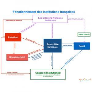 Fonctionnement des Institutions françaises schéma