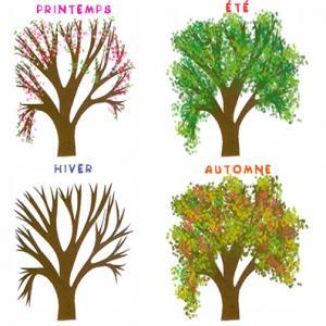 Les saisons, dates des saisons