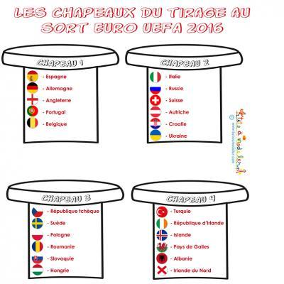 Les chapeaux du tirage au sort de l'EURO 2016